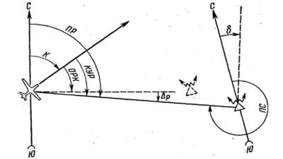 Основные радионавигационные элементы